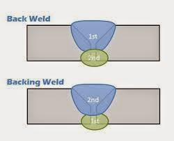 What is different between back weld and backing weld?
